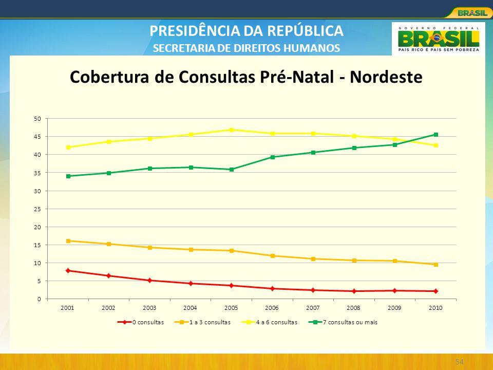 PRESIDÊNCIA DA REPÚBLICA SECRETARIA DE DIREITOS HUMANOS 54 Cobertura de Consultas Pré-Natal - Nordeste