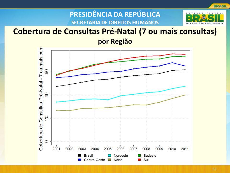 PRESIDÊNCIA DA REPÚBLICA SECRETARIA DE DIREITOS HUMANOS 59 Cobertura de Consultas Pré-Natal (7 ou mais consultas) por Região