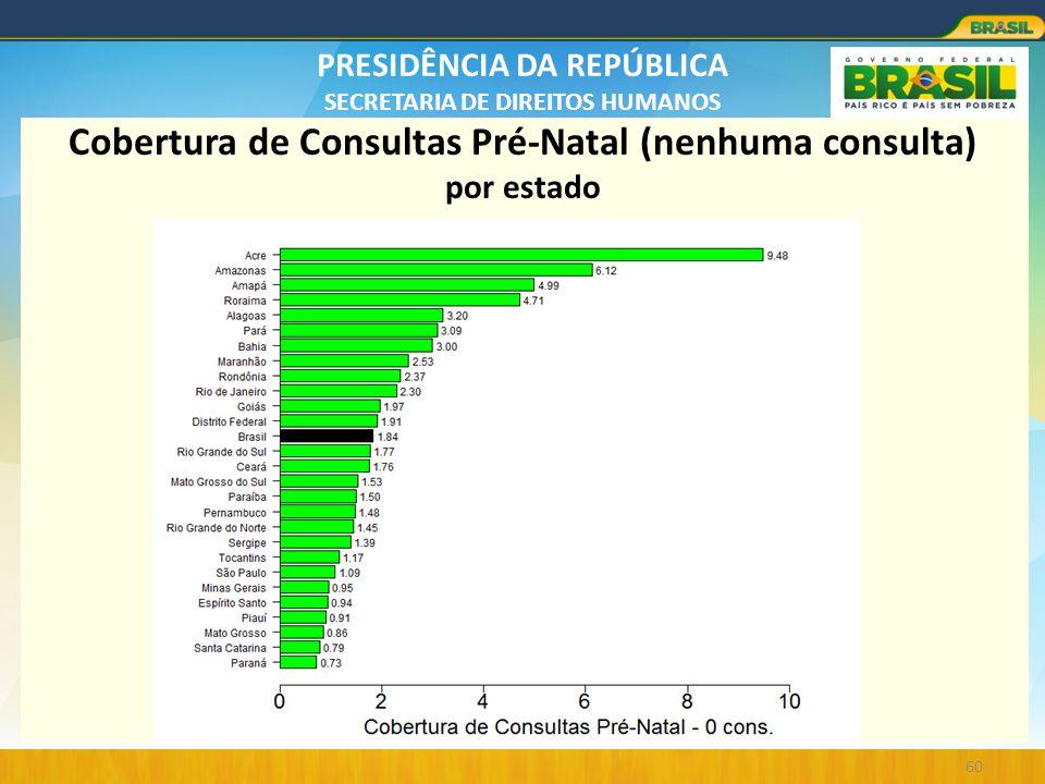PRESIDÊNCIA DA REPÚBLICA SECRETARIA DE DIREITOS HUMANOS 60 Cobertura de Consultas Pré-Natal (nenhuma consulta) por estado