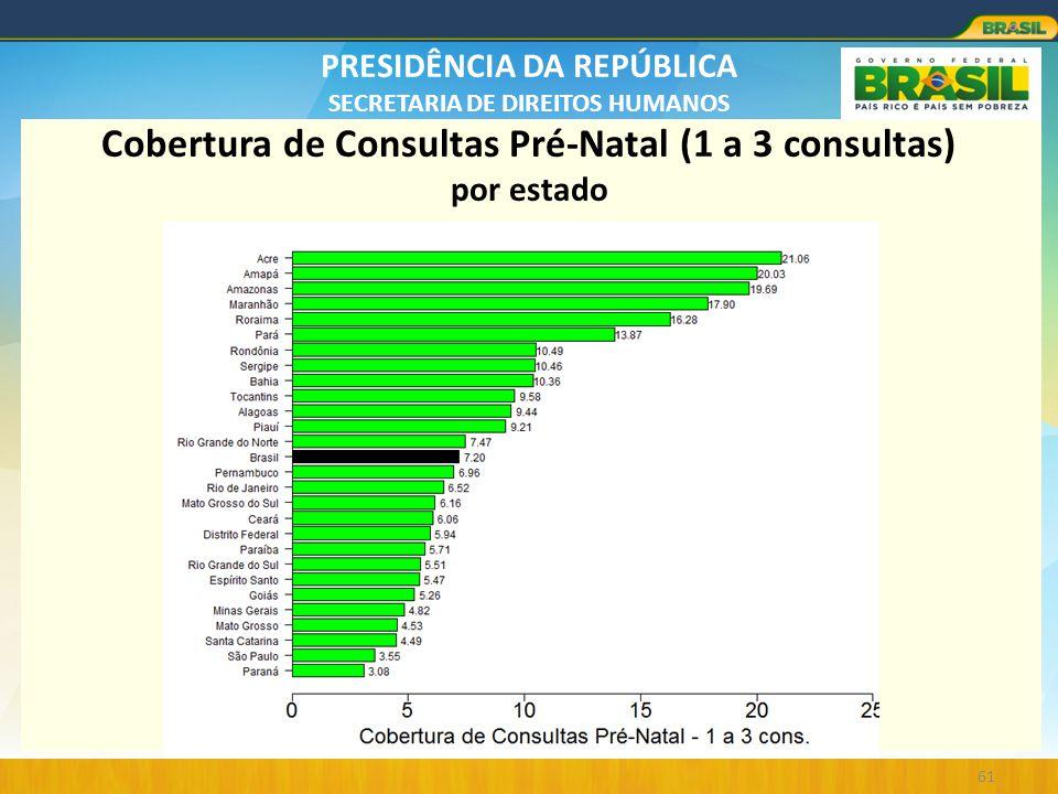 PRESIDÊNCIA DA REPÚBLICA SECRETARIA DE DIREITOS HUMANOS 61 Cobertura de Consultas Pré-Natal (1 a 3 consultas) por estado