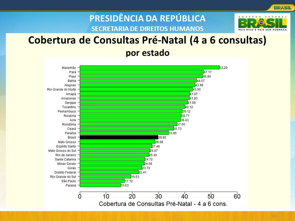 PRESIDÊNCIA DA REPÚBLICA SECRETARIA DE DIREITOS HUMANOS 62 Cobertura de Consultas Pré-Natal (4 a 6 consultas) por estado