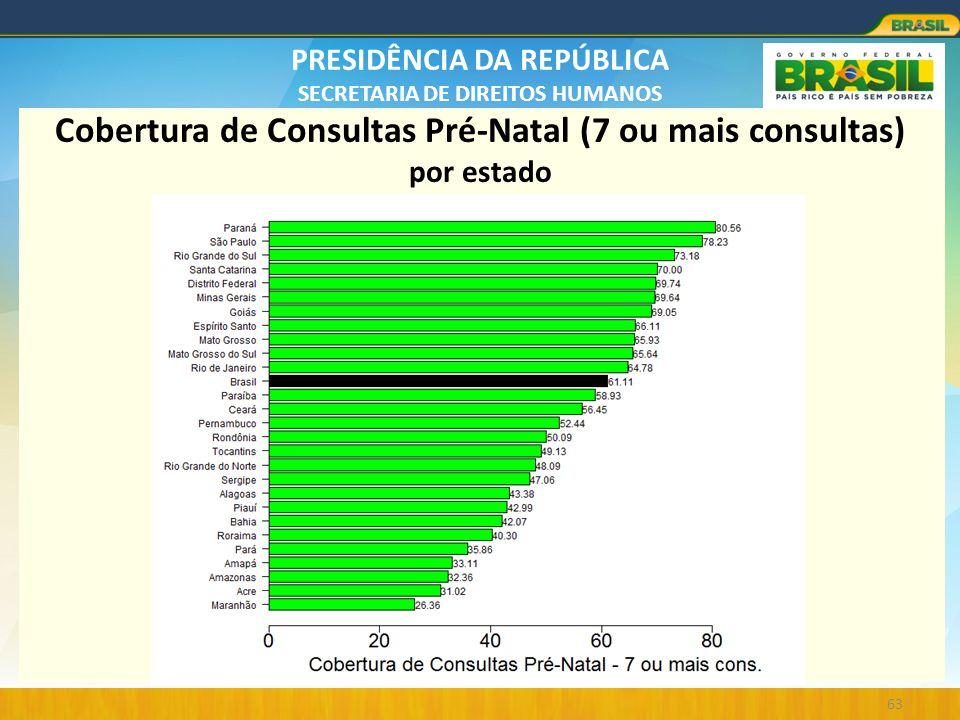 PRESIDÊNCIA DA REPÚBLICA SECRETARIA DE DIREITOS HUMANOS 63 Cobertura de Consultas Pré-Natal (7 ou mais consultas) por estado
