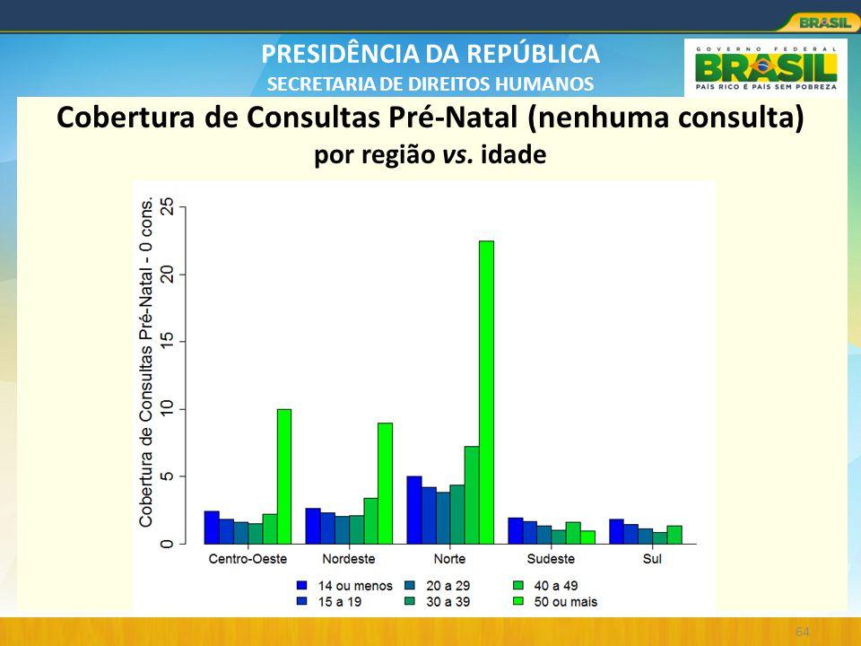 PRESIDÊNCIA DA REPÚBLICA SECRETARIA DE DIREITOS HUMANOS 64 Cobertura de Consultas Pré-Natal (nenhuma consulta) por região vs. idade