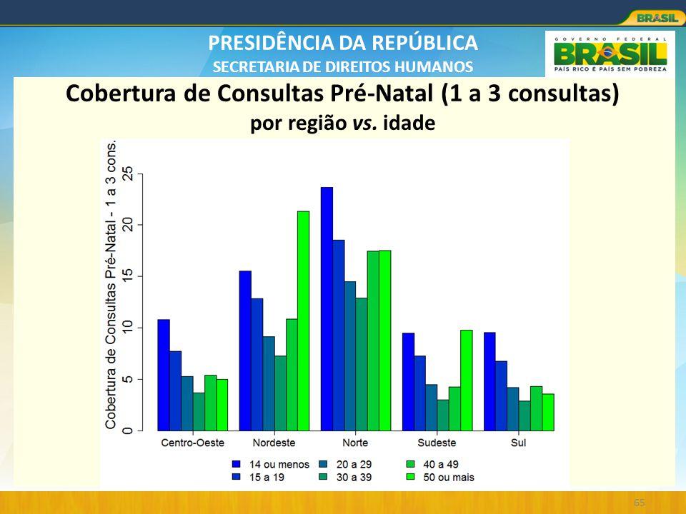 PRESIDÊNCIA DA REPÚBLICA SECRETARIA DE DIREITOS HUMANOS 65 Cobertura de Consultas Pré-Natal (1 a 3 consultas) por região vs. idade