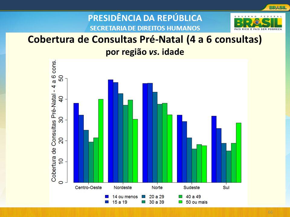 PRESIDÊNCIA DA REPÚBLICA SECRETARIA DE DIREITOS HUMANOS 66 Cobertura de Consultas Pré-Natal (4 a 6 consultas) por região vs. idade