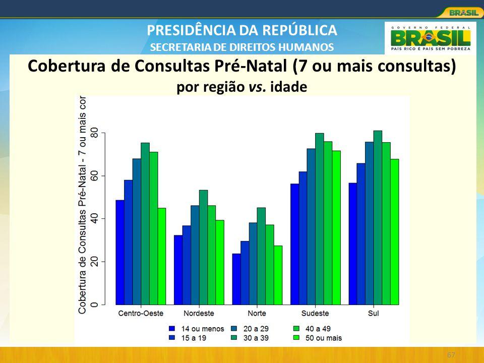 PRESIDÊNCIA DA REPÚBLICA SECRETARIA DE DIREITOS HUMANOS 67 Cobertura de Consultas Pré-Natal (7 ou mais consultas) por região vs. idade