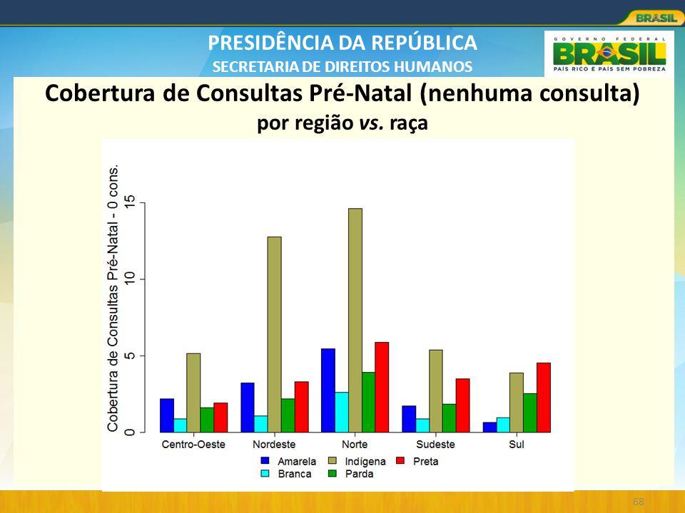 PRESIDÊNCIA DA REPÚBLICA SECRETARIA DE DIREITOS HUMANOS 68 Cobertura de Consultas Pré-Natal (nenhuma consulta) por região vs. raça