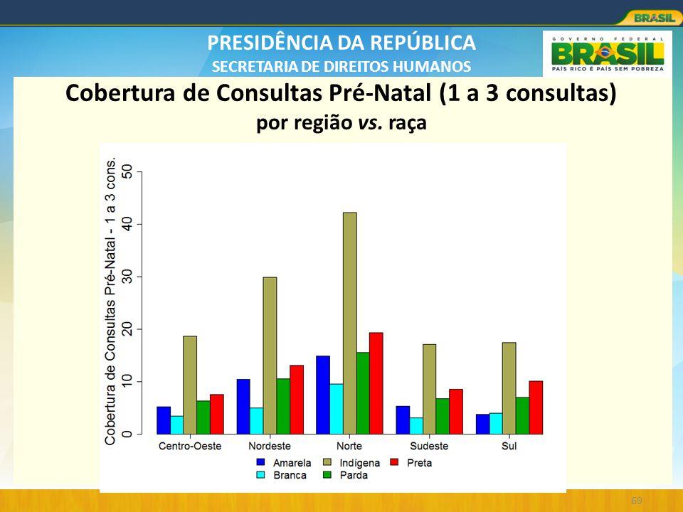 PRESIDÊNCIA DA REPÚBLICA SECRETARIA DE DIREITOS HUMANOS 69 Cobertura de Consultas Pré-Natal (1 a 3 consultas) por região vs. raça