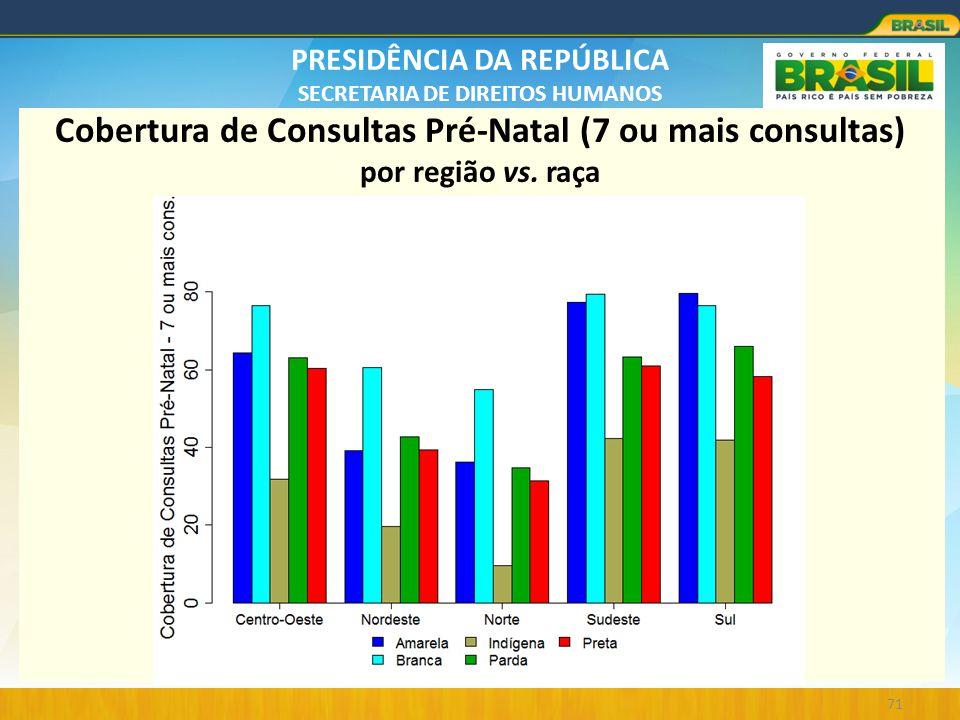 PRESIDÊNCIA DA REPÚBLICA SECRETARIA DE DIREITOS HUMANOS 71 Cobertura de Consultas Pré-Natal (7 ou mais consultas) por região vs. raça