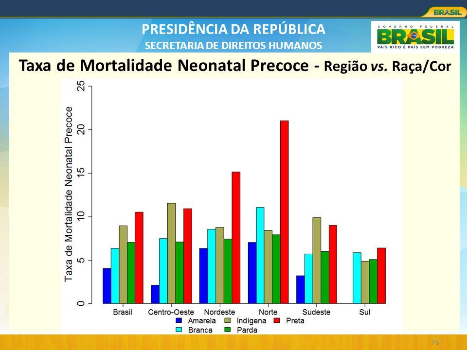 PRESIDÊNCIA DA REPÚBLICA SECRETARIA DE DIREITOS HUMANOS 78 Taxa de Mortalidade Neonatal Precoce - Região vs. Raça/Cor