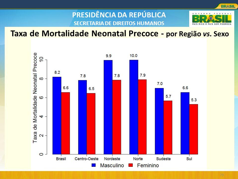 PRESIDÊNCIA DA REPÚBLICA SECRETARIA DE DIREITOS HUMANOS 79 Taxa de Mortalidade Neonatal Precoce - por Região vs. Sexo
