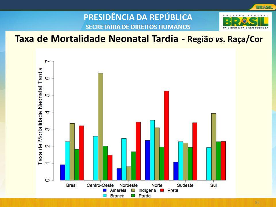 PRESIDÊNCIA DA REPÚBLICA SECRETARIA DE DIREITOS HUMANOS 86 Taxa de Mortalidade Neonatal Tardia - Região vs. Raça/Cor