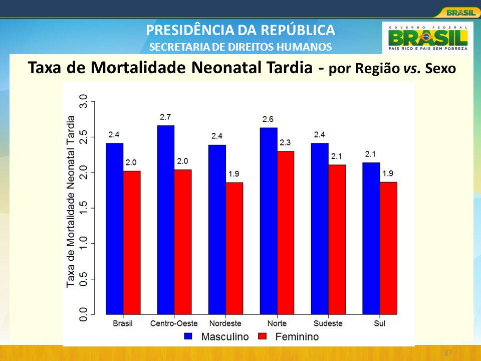 PRESIDÊNCIA DA REPÚBLICA SECRETARIA DE DIREITOS HUMANOS 87 Taxa de Mortalidade Neonatal Tardia - por Região vs. Sexo