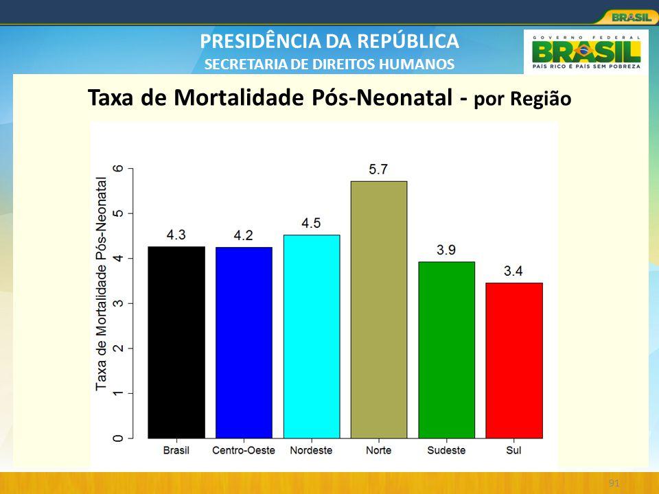 PRESIDÊNCIA DA REPÚBLICA SECRETARIA DE DIREITOS HUMANOS 91 Taxa de Mortalidade Pós-Neonatal - por Região