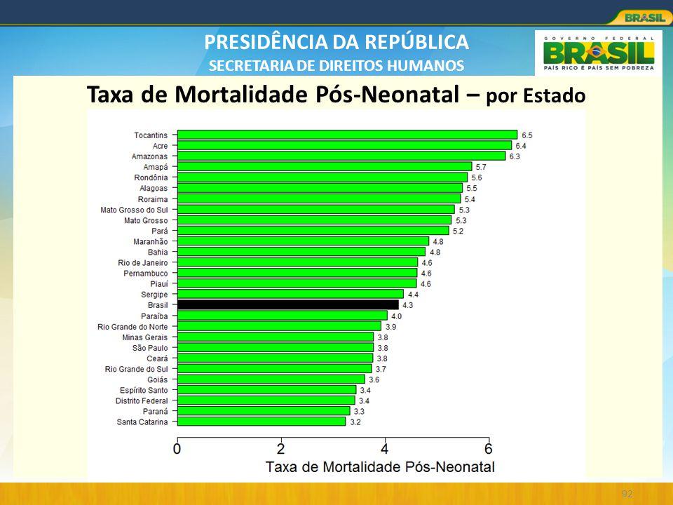 PRESIDÊNCIA DA REPÚBLICA SECRETARIA DE DIREITOS HUMANOS 92 Taxa de Mortalidade Pós-Neonatal – por Estado