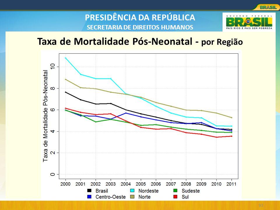 PRESIDÊNCIA DA REPÚBLICA SECRETARIA DE DIREITOS HUMANOS 93 Taxa de Mortalidade Pós-Neonatal - por Região