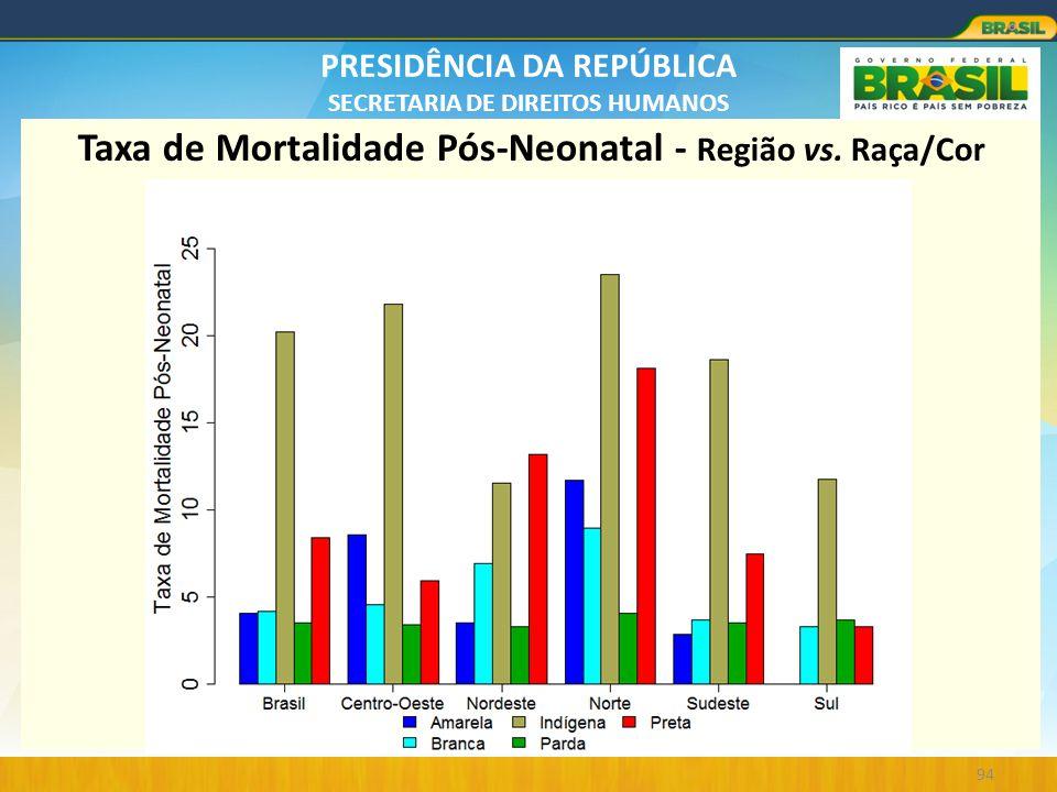 PRESIDÊNCIA DA REPÚBLICA SECRETARIA DE DIREITOS HUMANOS 94 Taxa de Mortalidade Pós-Neonatal - Região vs. Raça/Cor