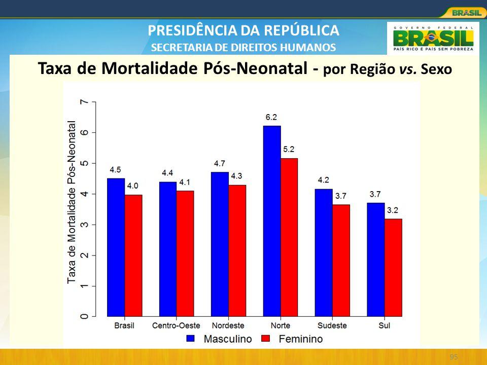 PRESIDÊNCIA DA REPÚBLICA SECRETARIA DE DIREITOS HUMANOS 95 Taxa de Mortalidade Pós-Neonatal - por Região vs. Sexo