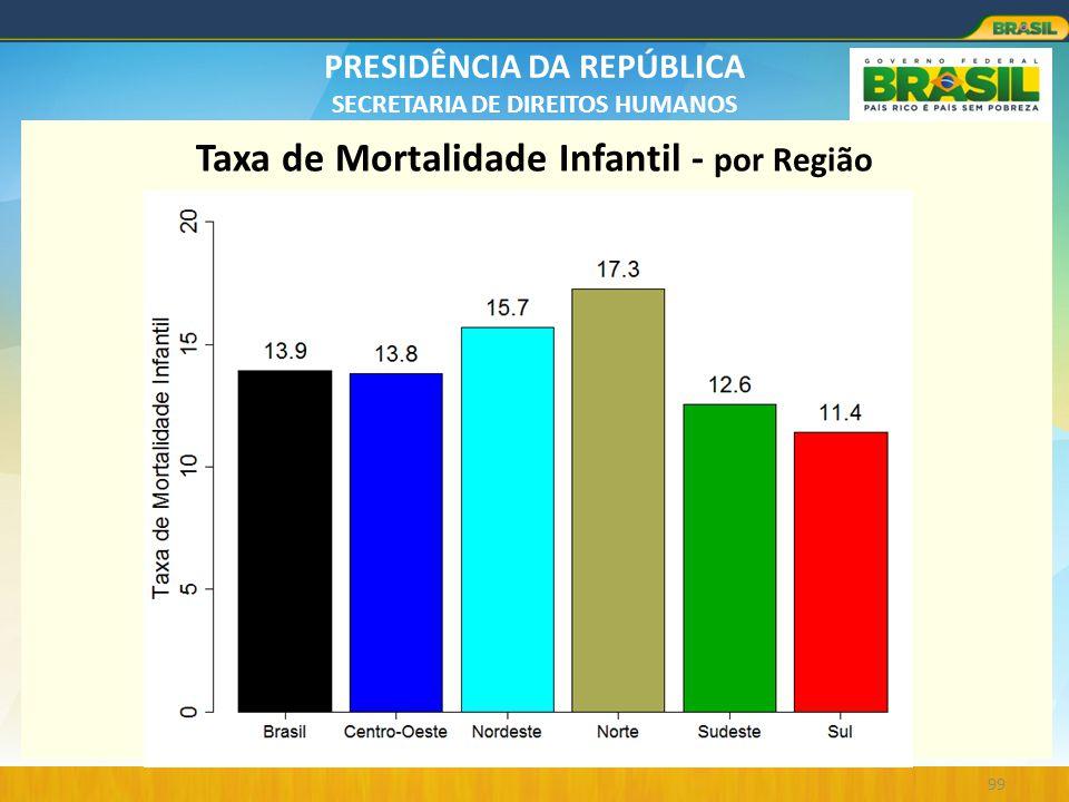 PRESIDÊNCIA DA REPÚBLICA SECRETARIA DE DIREITOS HUMANOS 99 Taxa de Mortalidade Infantil - por Região