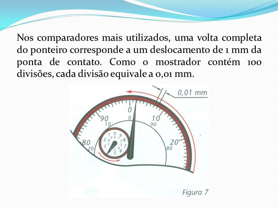 Nos comparadores mais utilizados, uma volta completa do ponteiro corresponde a um deslocamento de 1 mm da ponta de contato. Como o mostrador contém 10