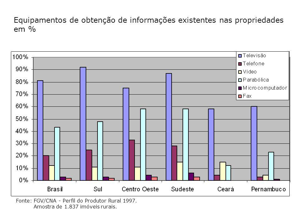 Fonte: FGV/CNA - Perfil do Produtor Rural 1997. Amostra de 1.837 imóveis rurais. Equipamentos de obtenção de informações existentes nas propriedades e