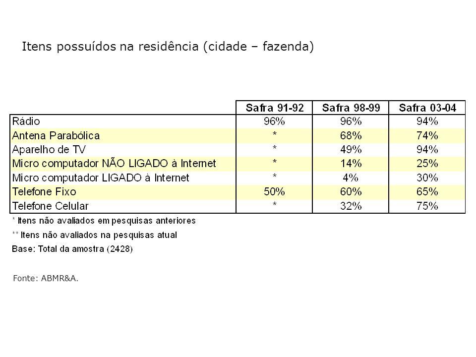 Itens possuídos na residência (cidade – fazenda) Fonte: ABMR&A.