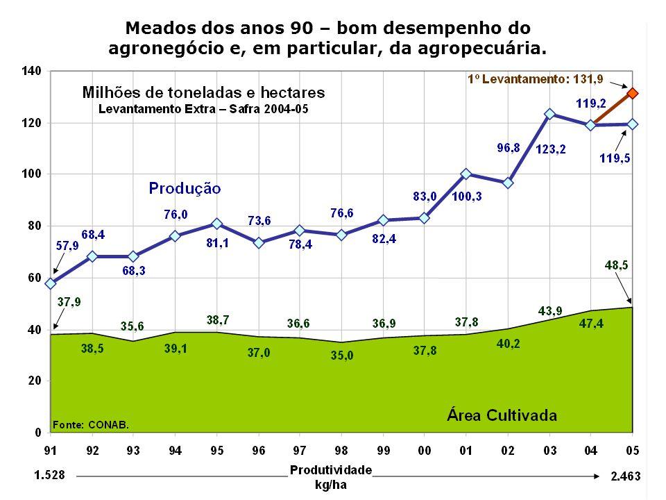 Meados dos anos 90 – bom desempenho do agronegócio e, em particular, da agropecuária.