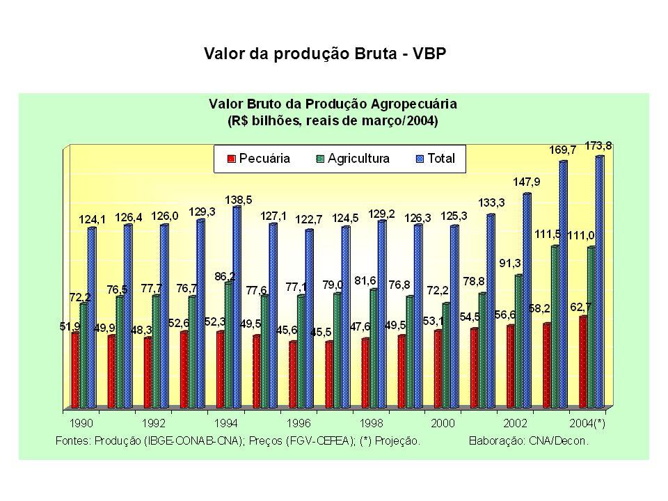 Valor da produção Bruta - VBP
