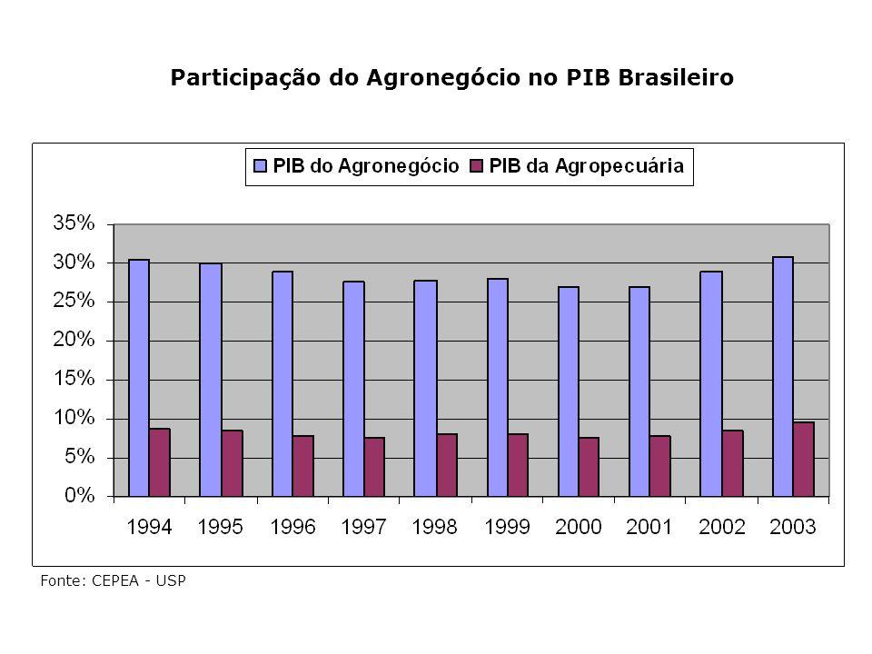 Participação do Agronegócio no PIB Brasileiro Fonte: CEPEA - USP