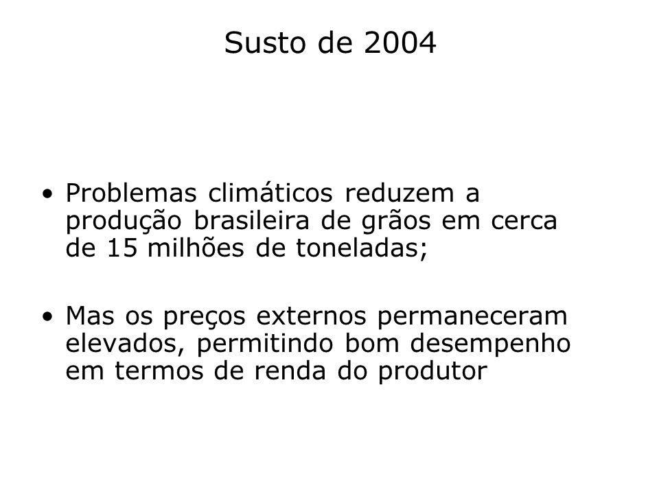 Susto de 2004 Problemas climáticos reduzem a produção brasileira de grãos em cerca de 15 milhões de toneladas; Mas os preços externos permaneceram ele