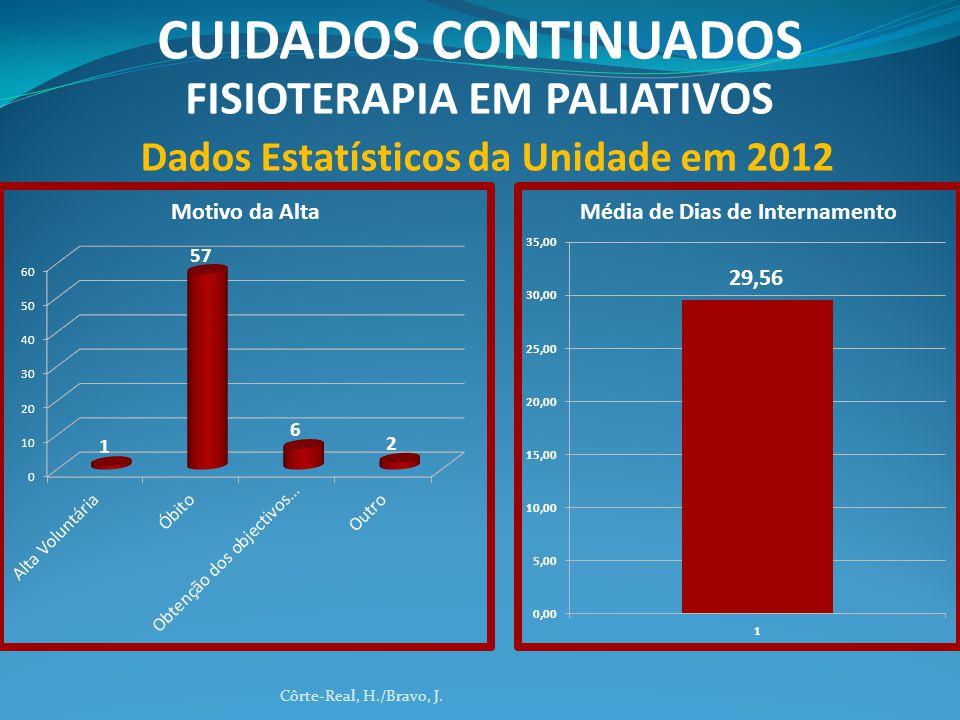 Côrte-Real, H./Bravo, J. CUIDADOS CONTINUADOS FISIOTERAPIA EM PALIATIVOS Dados Estatísticos da Unidade em 2012 29,56