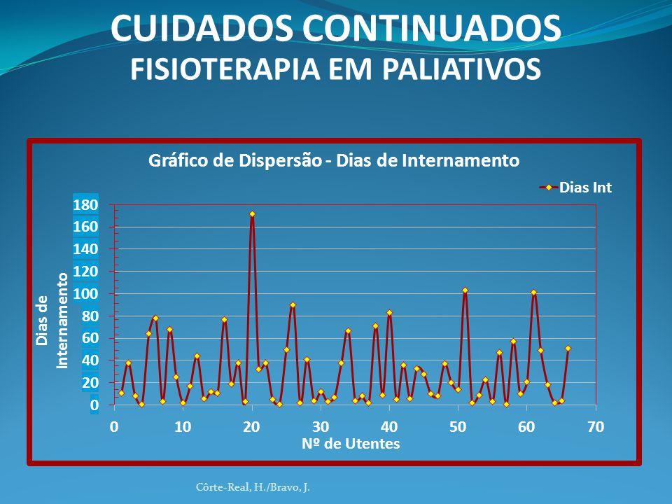 Côrte-Real, H./Bravo, J. CUIDADOS CONTINUADOS FISIOTERAPIA EM PALIATIVOS