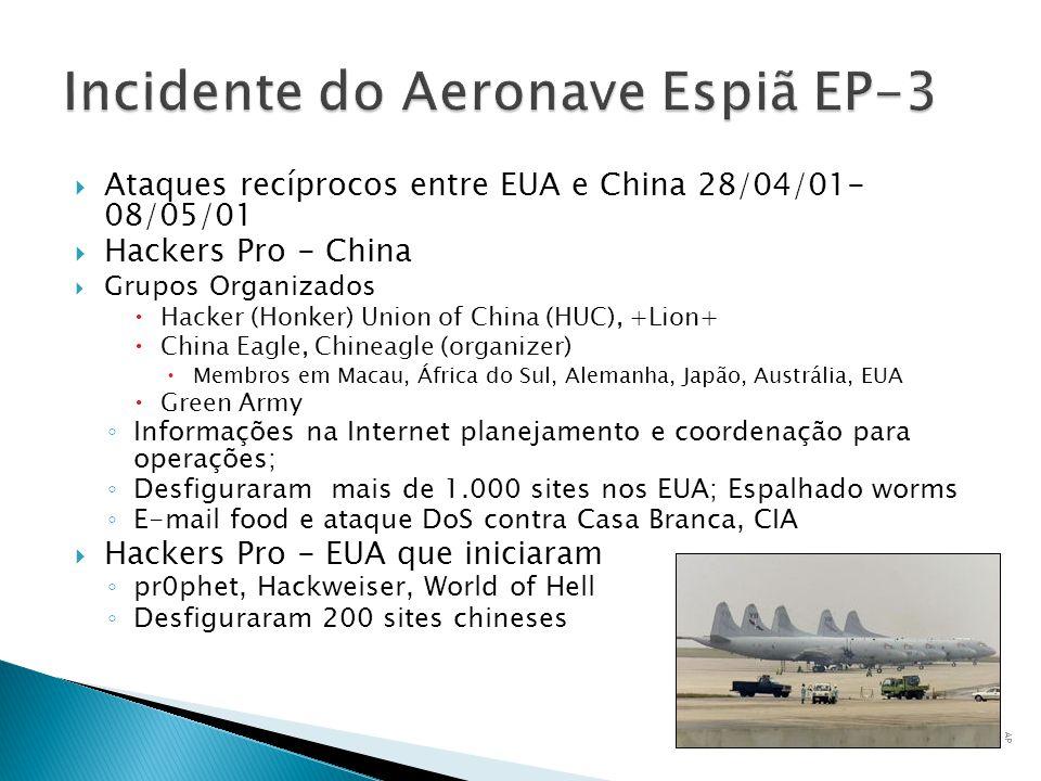 Ataques recíprocos entre EUA e China 28/04/01- 08/05/01 Hackers Pro - China Grupos Organizados Hacker (Honker) Union of China (HUC), +Lion+ China Eagl