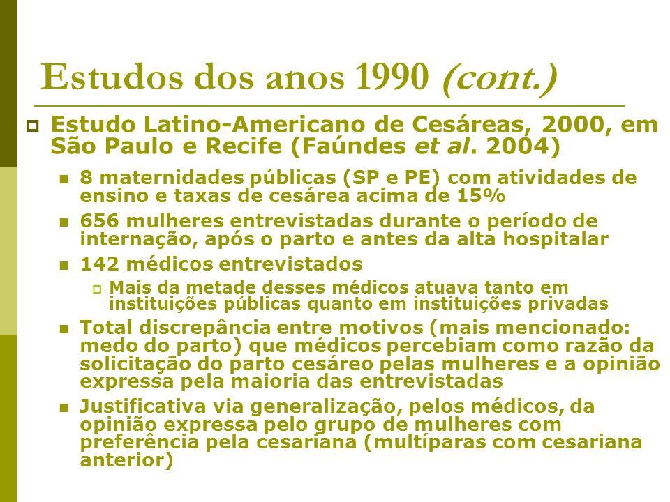 Estudos dos anos 1990 (cont.) Estudo Latino-Americano de Cesáreas, 2000, em São Paulo e Recife (Faúndes et al. 2004) 8 maternidades públicas (SP e PE)