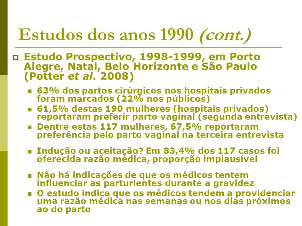 Estudos dos anos 1990 (cont.) Estudo Prospectivo, 1998-1999, em Porto Alegre, Natal, Belo Horizonte e São Paulo (Potter et al. 2008) 63% dos partos ci
