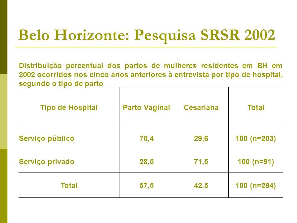Belo Horizonte: Pesquisa SRSR 2002 Distribuição percentual dos partos de mulheres residentes em BH em 2002 ocorridos nos cinco anos anteriores à entre