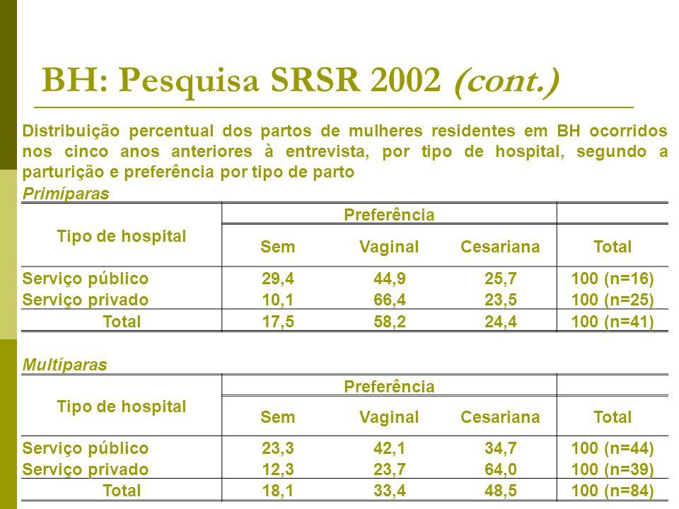BH: Pesquisa SRSR 2002 (cont.) Distribuição percentual dos partos de mulheres residentes em BH ocorridos nos cinco anos anteriores à entrevista, por t