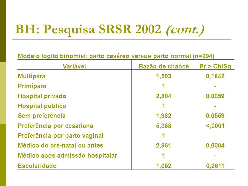 BH: Pesquisa SRSR 2002 (cont.) Modelo logito binomial: parto cesáreo versus parto normal (n=294) VariávelRazão de chancePr > ChiSq Multípara1,5030,184
