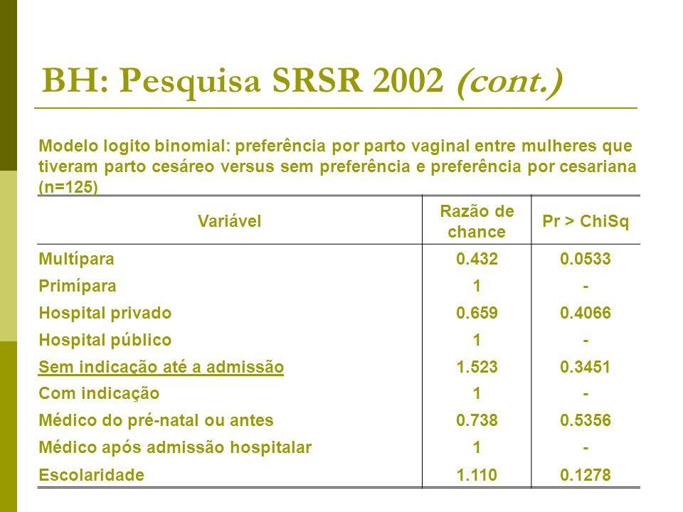 BH: Pesquisa SRSR 2002 (cont.) Modelo logito binomial: preferência por parto vaginal entre mulheres que tiveram parto cesáreo versus sem preferência e