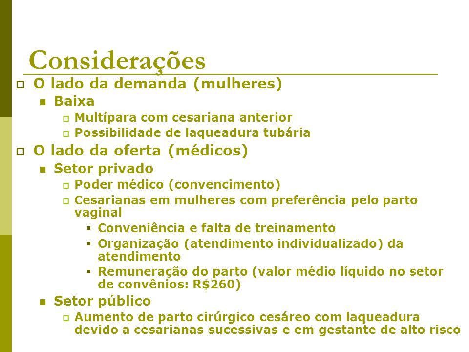 Considerações O lado da demanda (mulheres) Baixa Multípara com cesariana anterior Possibilidade de laqueadura tubária O lado da oferta (médicos) Setor