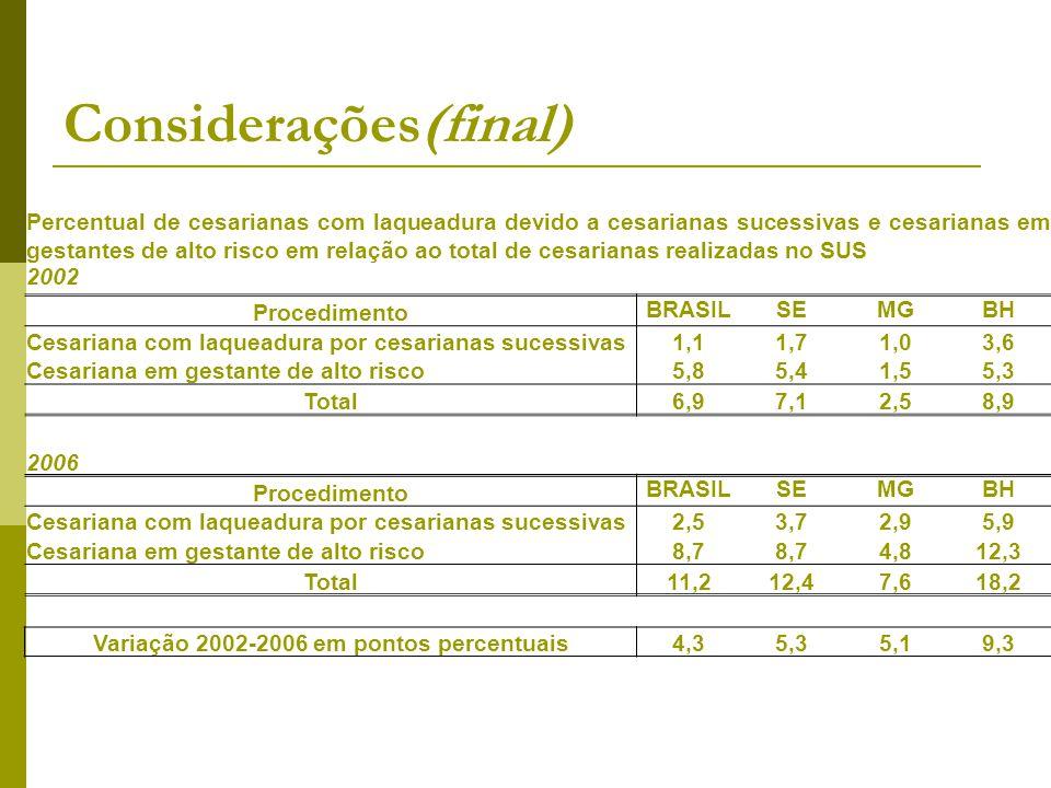 Considerações(final) Percentual de cesarianas com laqueadura devido a cesarianas sucessivas e cesarianas em gestantes de alto risco em relação ao tota