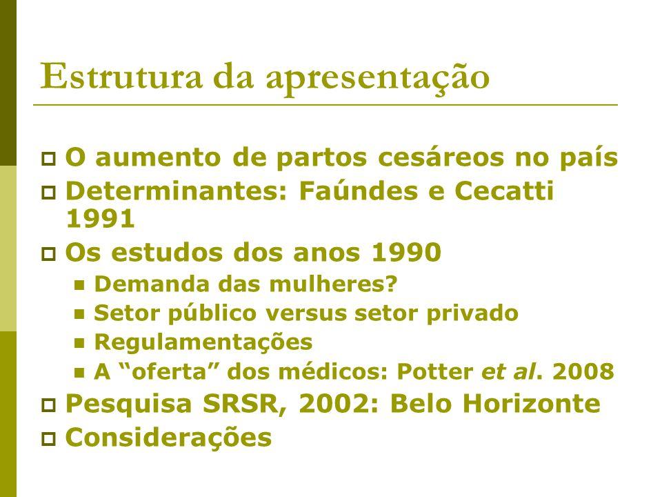 Belo Horizonte: Pesquisa SRSR 2002 Distribuição percentual dos partos de mulheres residentes em BH em 2002 ocorridos nos cinco anos anteriores à entrevista por tipo de hospital, segundo o tipo de parto Tipo de HospitalParto VaginalCesarianaTotal Serviço público70,429,6100 (n=203) Serviço privado28,571,5100 (n=91) Total57,542,5100 (n=294)