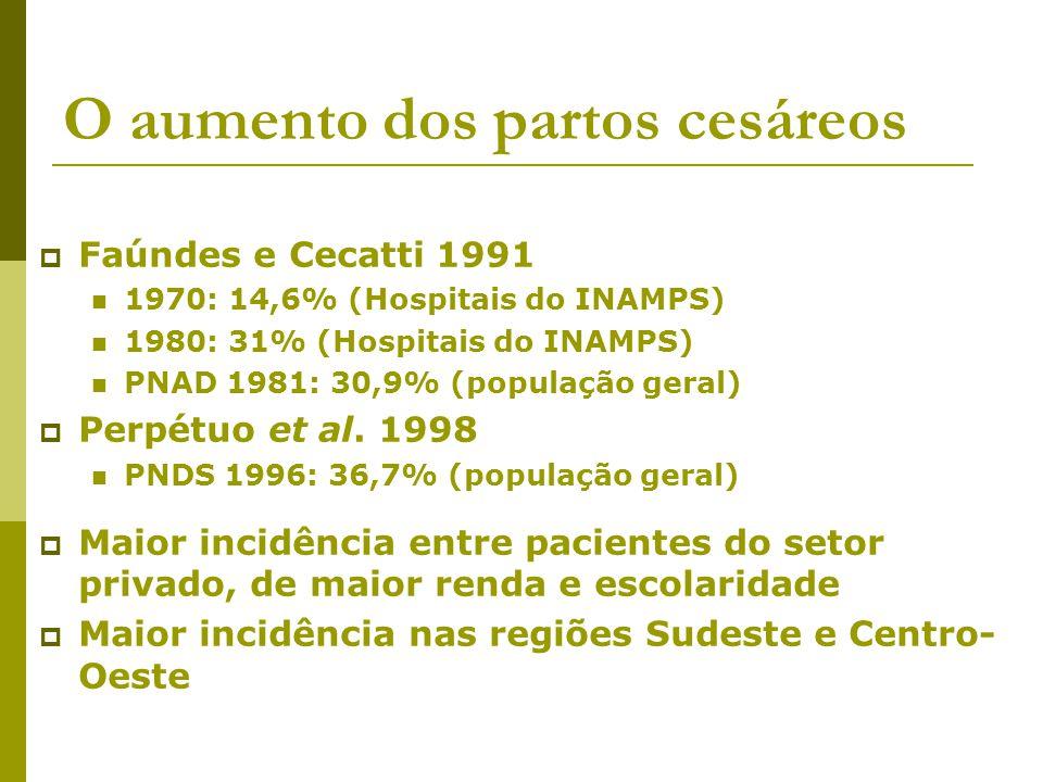 Regulamentações Lei 9263, de 1996, do planejamento familiar Regulamentação de maio de 1998 estabeleceu o teto máximo de cesarianas pagas pelo SUS de forma a atingir 30% em 2000 SUS passou a remunerar também anestesia em partos normais Regulamentação de fevereiro de 1999 proibiu a laqueadura pós-parto, com a exceção de cesarianas sucessivas e situações consideradas de risco Estas restrições não atingem o setor privado, onde se verificam as maiores taxas de parto cesáreo