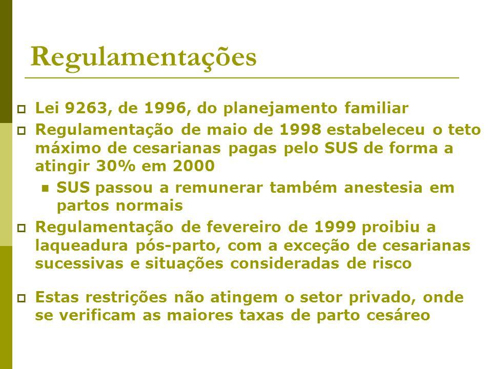 Regulamentações Lei 9263, de 1996, do planejamento familiar Regulamentação de maio de 1998 estabeleceu o teto máximo de cesarianas pagas pelo SUS de f