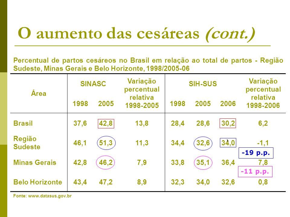 O aumento das cesáreas (cont.) Percentual de partos cesáreos em relação ao total de nascimentos nos cinco anos anteriores à pesquisa - Brasil e Região Sudeste (PNDS 2006) e Belo Horizonte (Pesquisa SRSR 2002) ÁreaSUS Setor Privado Total Brasil (PNDS 2006)33,879,342,8 Região Sudeste (PNDS 2006)40,677,651,5 Belo Horizonte (SRSR 2002)29,6 71,542,5 Fonte: Pesquisa Nacional de Demografia e Saúde (PNDS) 2006 e Pesquisa SRSR 2002