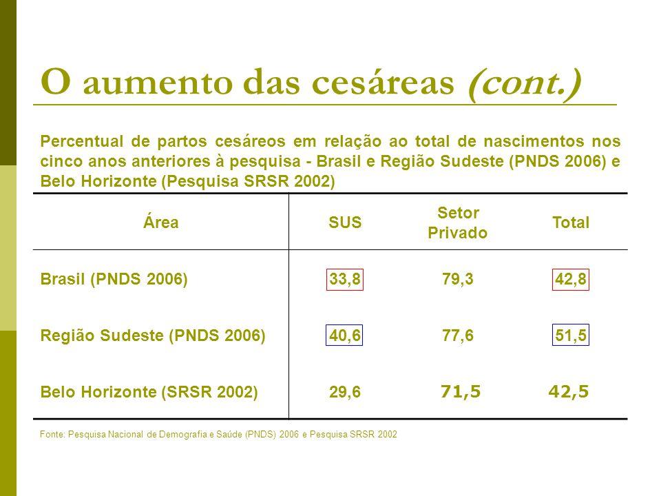 O aumento das cesáreas (cont.) Percentual de partos cesáreos em relação ao total de nascimentos nos cinco anos anteriores à pesquisa - Brasil e Região