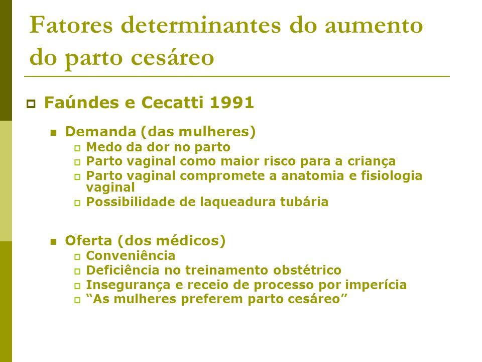 Estudos dos anos 1990 Postpartum survey, 1995-1996, em Porto Alegre e Natal (Hopkins 2000) Percepção sobre recuperação pós-parto, corpo, sexualidade e dor no parto não são consistentes com preferência pela cesárea Controlando-se por parturição e tipo de hospital, mais de 90% das entrevistadas preferiam parto vaginal Controlando-se por parturição, tipo de hospital e tipo de parto desejado, as taxas de cesárea eram superiores nos hospitais privados (mas acima de 40% em ambos os grupos) A responsabilidade do médico é obscurecida pelo seu poder de enquadrar a cesárea como demandada ou como necessidade médica, inclusive durante o trabalho de parto
