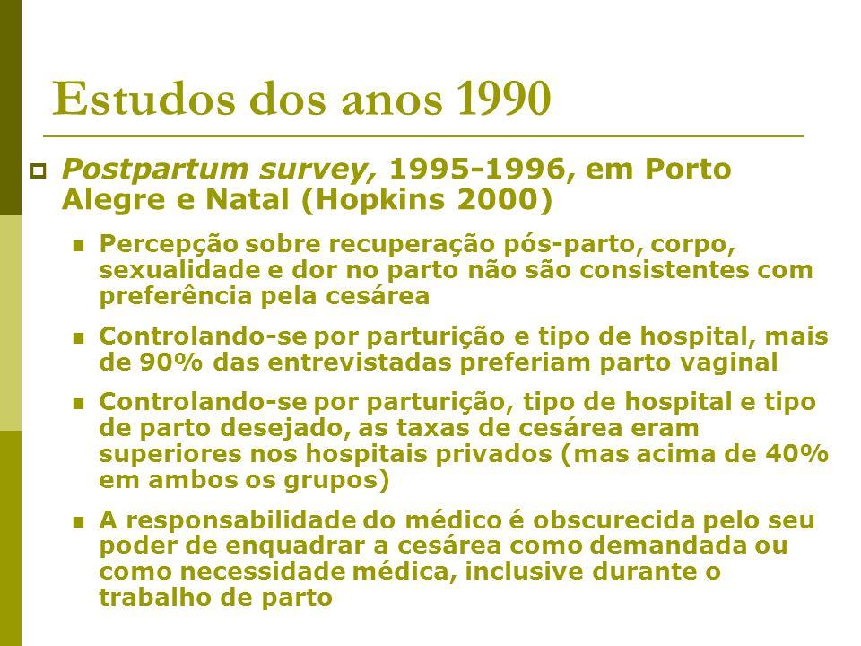 Estudos dos anos 1990 Postpartum survey, 1995-1996, em Porto Alegre e Natal (Hopkins 2000) Percepção sobre recuperação pós-parto, corpo, sexualidade e
