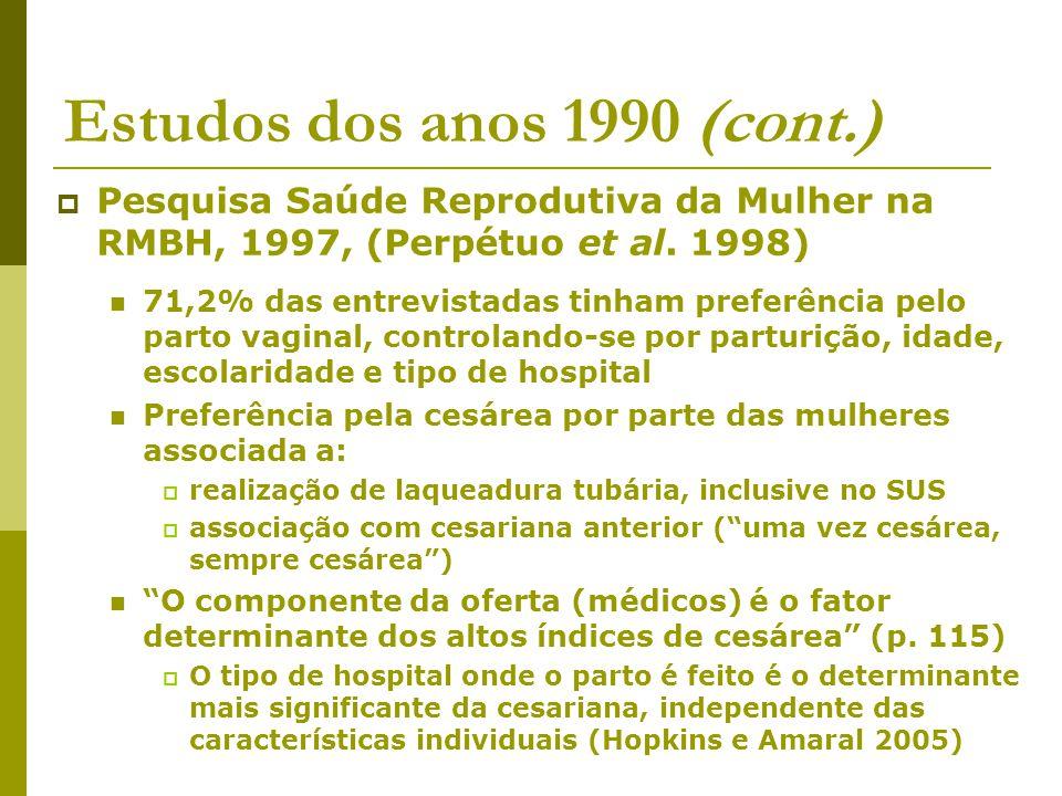 Estudos dos anos 1990 (cont.) Pesquisa Saúde Reprodutiva da Mulher na RMBH, 1997, (Perpétuo et al. 1998) 71,2% das entrevistadas tinham preferência pe