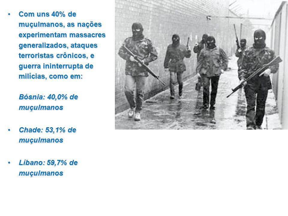 Com uns 40% de muçulmanos, as nações experimentam massacres generalizados, ataques terroristas crônicos, e guerra ininterrupta de milícias, como em: Bósnia: 40,0% de muçulmanosCom uns 40% de muçulmanos, as nações experimentam massacres generalizados, ataques terroristas crônicos, e guerra ininterrupta de milícias, como em: Bósnia: 40,0% de muçulmanos Chade: 53,1% de muçulmanosChade: 53,1% de muçulmanos Líbano: 59,7% de muçulmanosLíbano: 59,7% de muçulmanos Com uns 40% de muçulmanos, as nações experimentam massacres generalizados, ataques terroristas crônicos, e guerra ininterrupta de milícias, como em: Bósnia: 40,0% de muçulmanosCom uns 40% de muçulmanos, as nações experimentam massacres generalizados, ataques terroristas crônicos, e guerra ininterrupta de milícias, como em: Bósnia: 40,0% de muçulmanos Chade: 53,1% de muçulmanosChade: 53,1% de muçulmanos Líbano: 59,7% de muçulmanosLíbano: 59,7% de muçulmanos